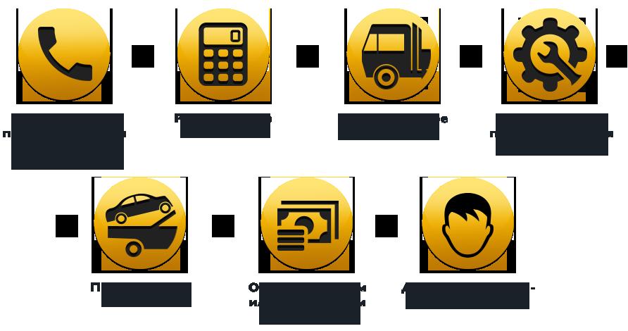 Услуги по аренде манипуляторов в Екатеринбурге